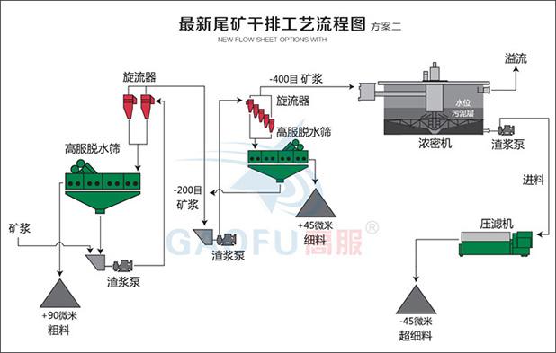 尾矿干排工艺系统二